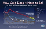 Only Rare Cold Will Keep 2012 From Being Hottest Year