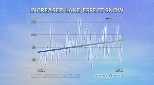 More Lake-Effect Snow