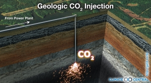 CO2 Injection