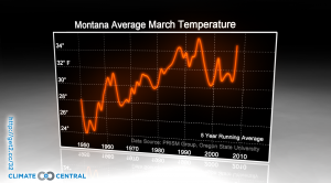 Montana Average March Temperature