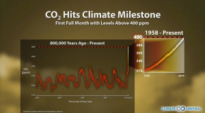 CO2 Hits Climate Milestone