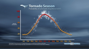 A Seasonal & Regional Tornado Breakdown