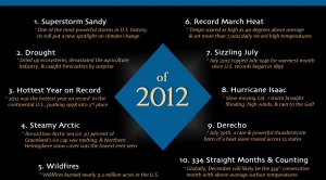 Top 10 Weather and Climate Events of 2012