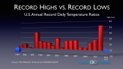 2013 Record Highs vs. Record Lows