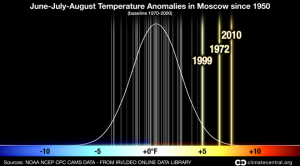 The Russian Heat Wave of 2010: Summer Temperatures