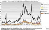 Climate Central Leads 2012's Climate Coverage