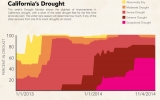 No Recovery, But a Sliver of Drought Gain for Calif.