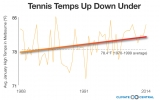 Heat Stroke, Anyone? Tennis Grand Slams Heating Up