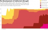 The Explosive Growth of California's Drought in 1 Chart