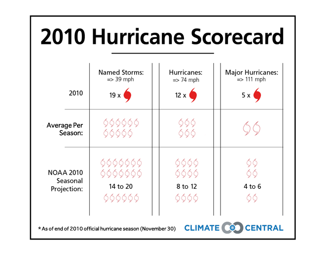Hurricane Scorecard