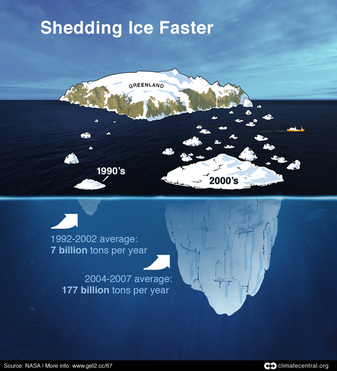 Accelerated Ice Loss from Greenland