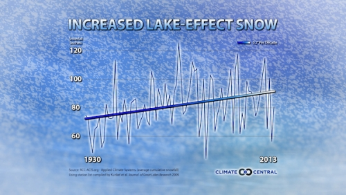 What Warming Means for Lake Effect Snow