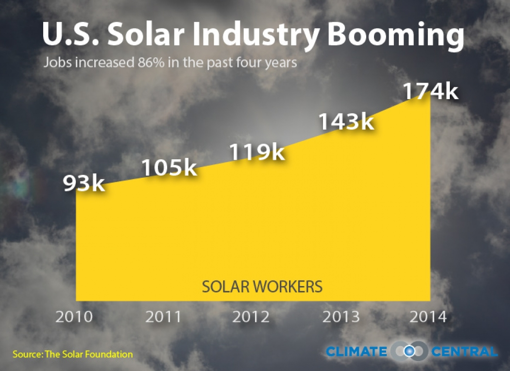 Where Are the Jobs? In Solar – Wonk Wire
